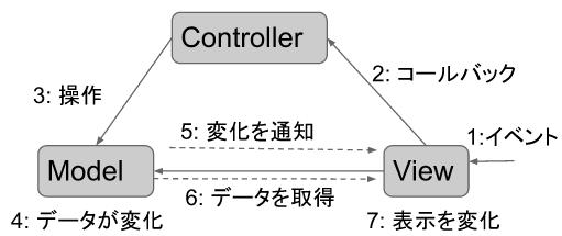 prog_mvc_wikipedia.png