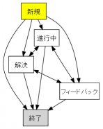 rt_workflow_dev.png