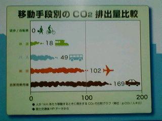 二酸化炭素排出量のグラフ