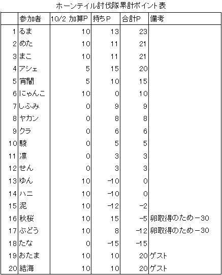 10.2P表