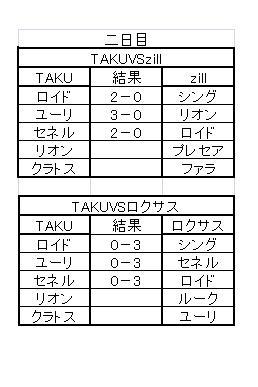 TOVS大会Aグループ( 二日目)