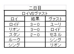 TOVS大会Bグループ(二日目)