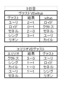 TOVS大会Bグループ(3日目)