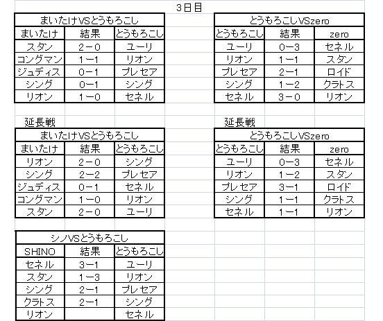 TOVS大会Cグループ(3日目)