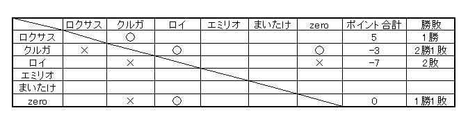 TOVS大会 決勝戦(一日目)