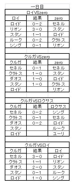 TOVS大会 決勝対戦結果詳細(一日目)