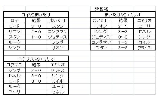 TOVS大会決勝 対戦結果詳細part2(2日目)