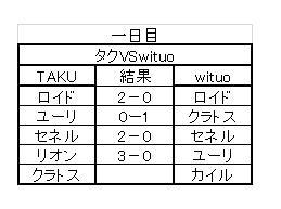 TOVS大会 負け犬決定戦 対戦結果詳細(一日目)