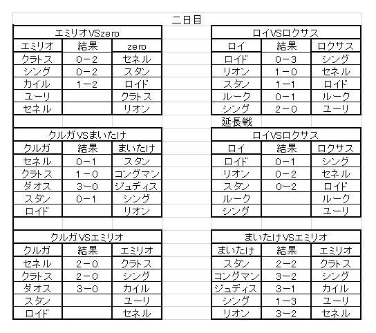 TOVS大会 決勝途中経過(二日目)