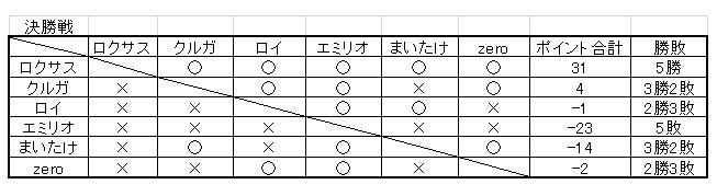 TOVS大会 決勝途中経過(最終日)
