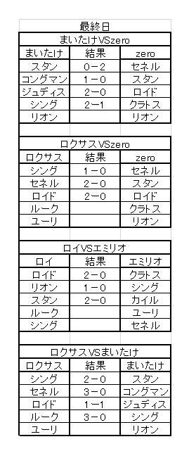 TOVS大会 決勝(最終日)