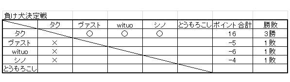 負け犬決定戦 対戦結果詳細(二日目)
