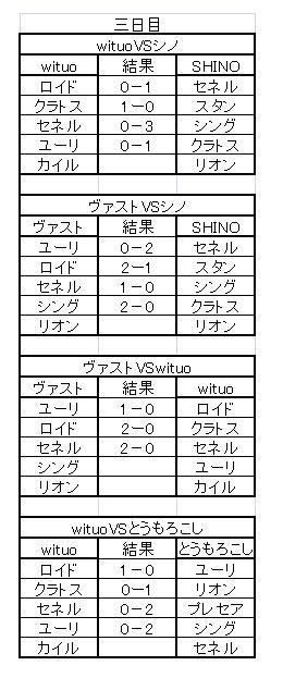 負け犬決定戦 対戦結果詳細(3日目)