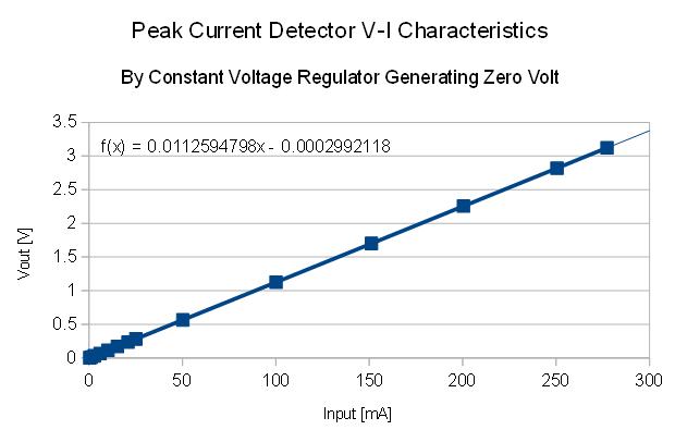 PeakCurrentZeroVoltRegulator.png