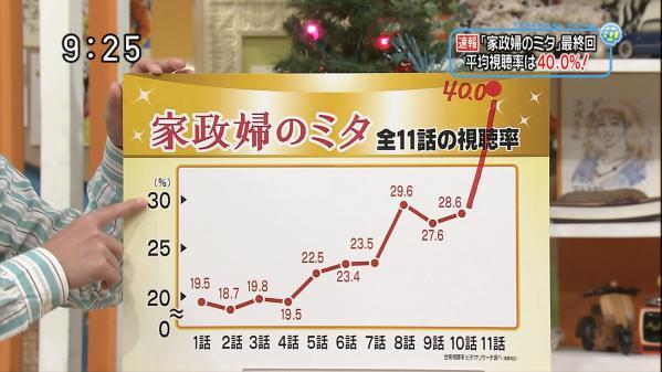 視聴率グラフ