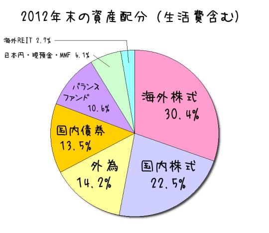 まひわり2012年末資産配分