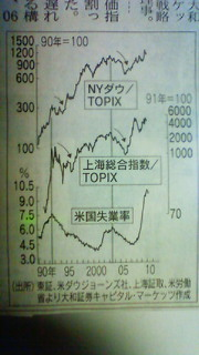 チャート失業率との関連