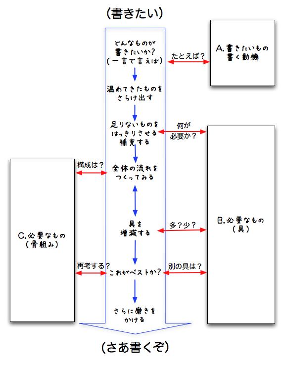 野田ダイアグラム